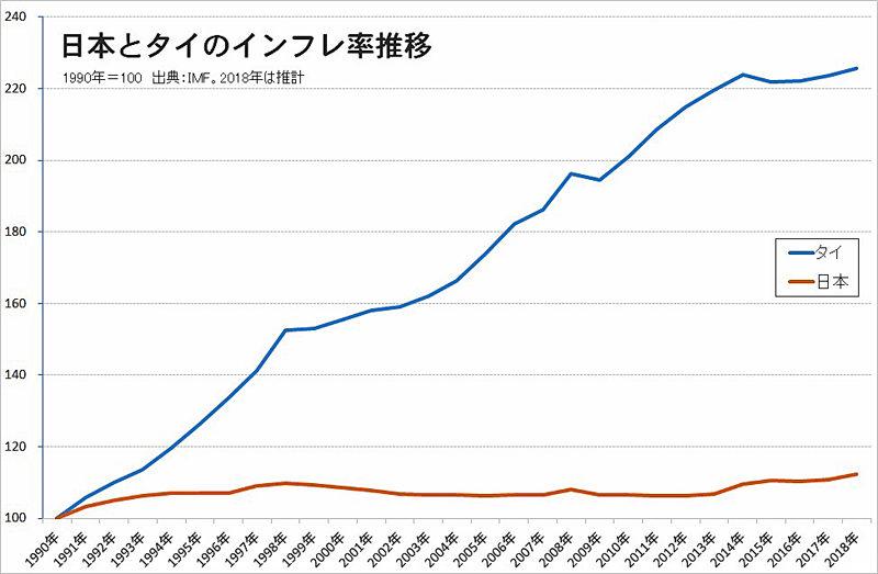 日本とタイのインフレ率比較グラフ